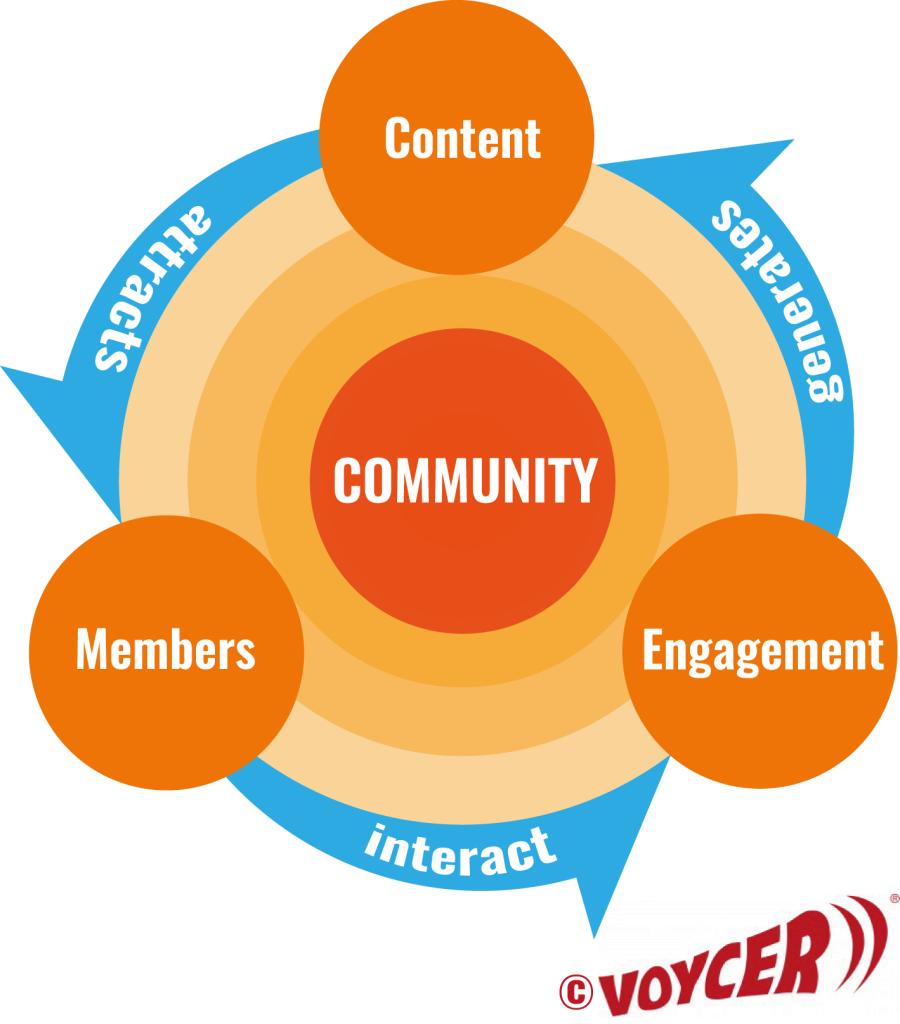 Säulen einer Community